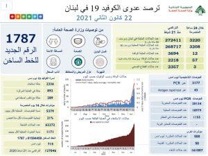 وزارة الصحة: 3220 إصابة جديدة بفيروس كورونا في لبنان و 57 حالة وفاة